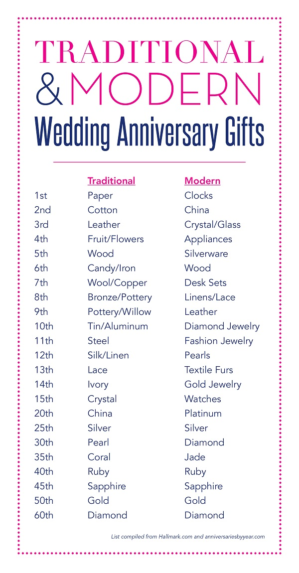 Wedding Gift Checklist : Wedding Anniversary Traditions - Tradition vs Modern