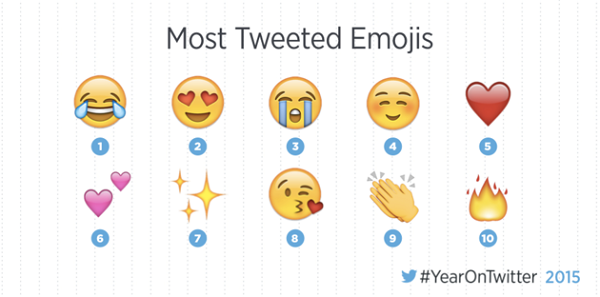 The most-used emoji's of 2015 have one thing in common…