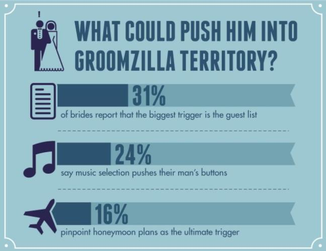 groomzillas on the rise