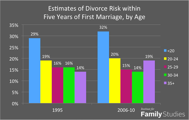 What Is The Perfect Age For Marriage