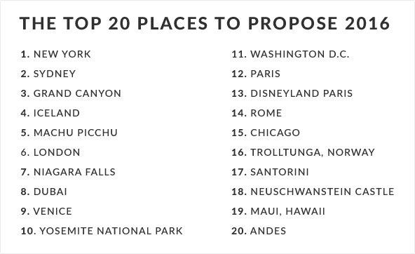 Top 20 Places top Propose