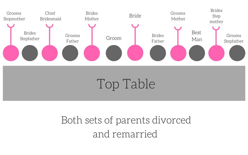 Top Table Plan If Both Bride Grooms Pas Are Divorced And Remarried