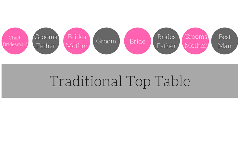 Top-Table-Seating-Chart